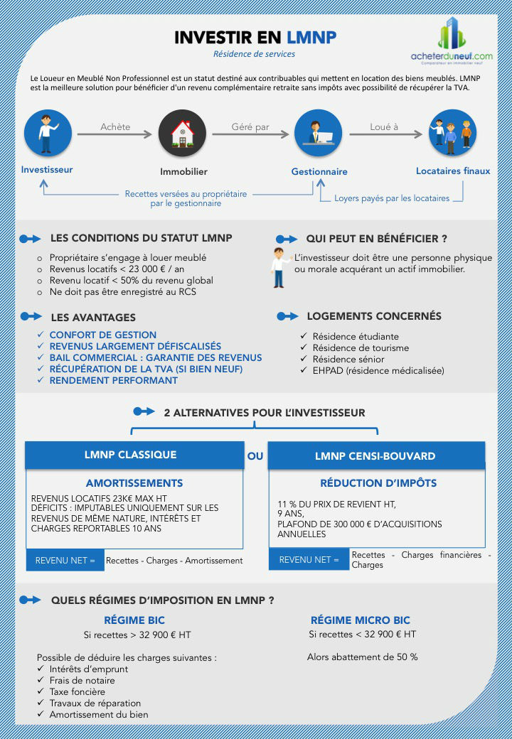 Infographie Investir Loueur Meublé Non Professionnel Galerie De Photos